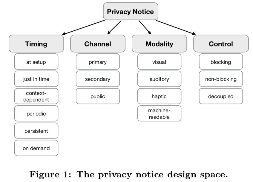 Tassonomia degli spazi di design dell'informativa privacy